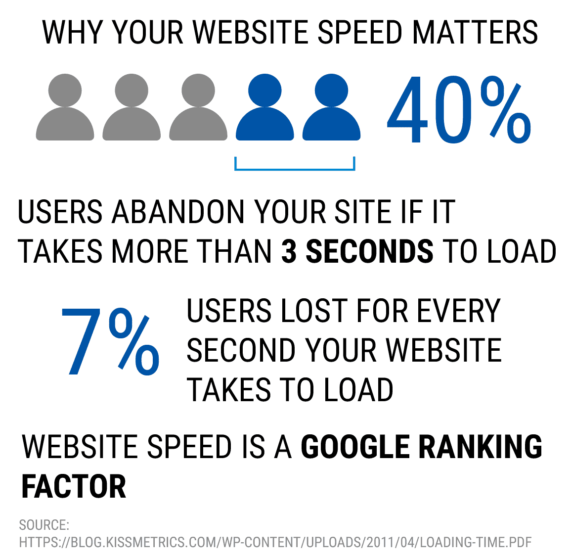 why your website speed matters - start a successful online coaching business