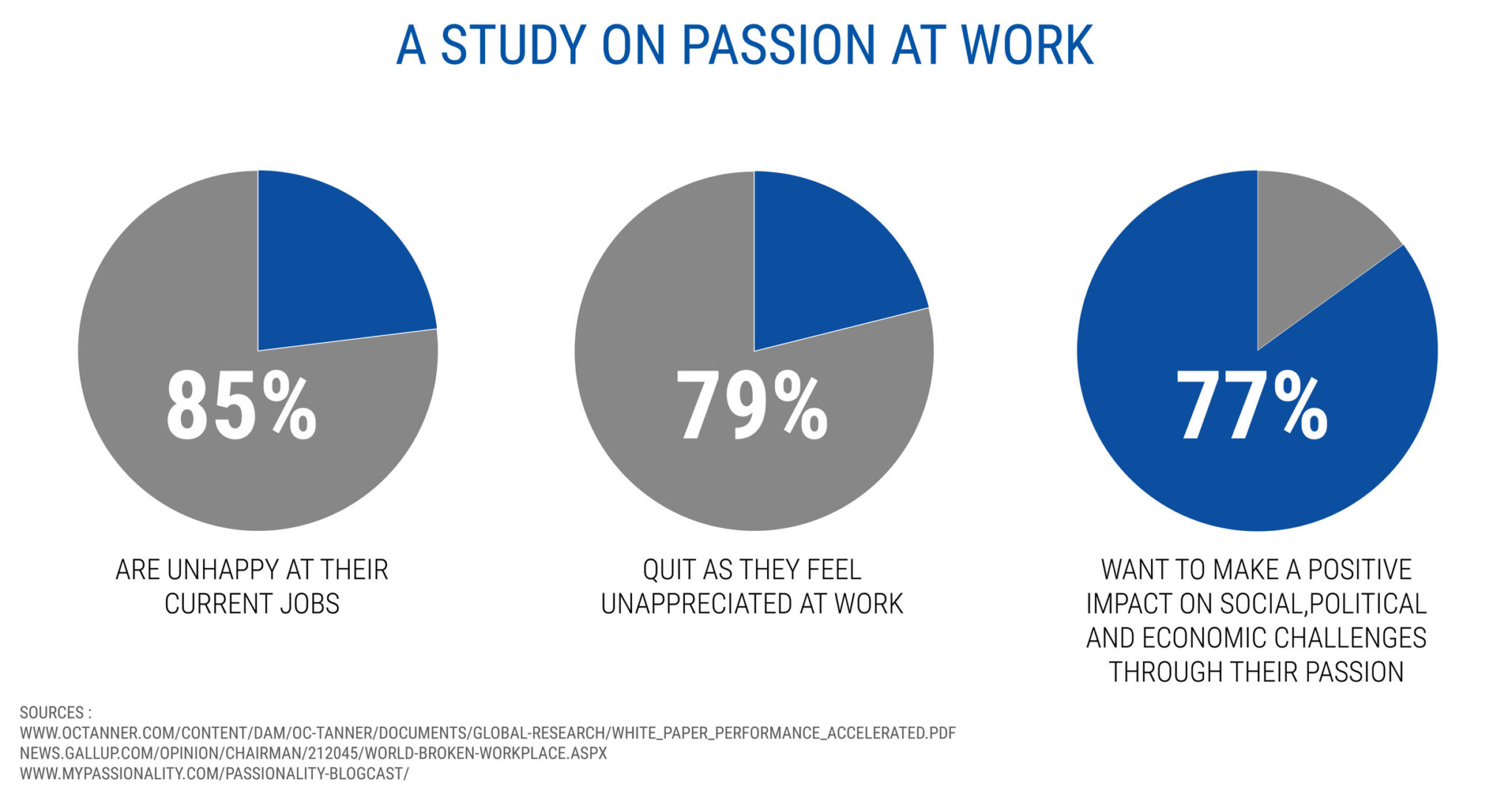 A study on a passion at work - starting a coaching business while working full-time