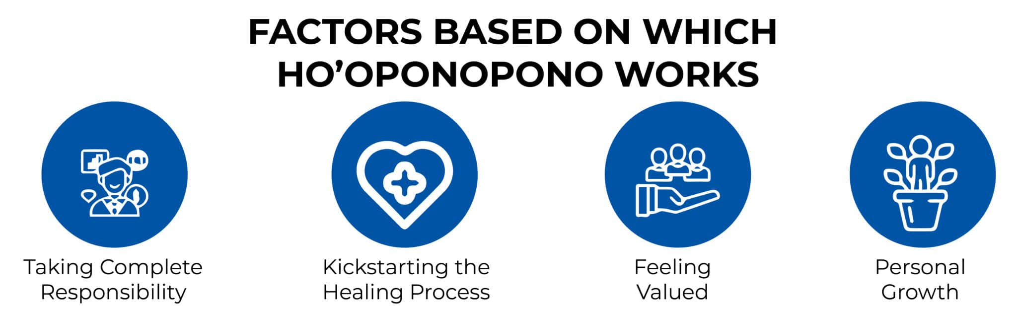 FACTORS BASED ON WHICH HO'OPONOPONO WORKS