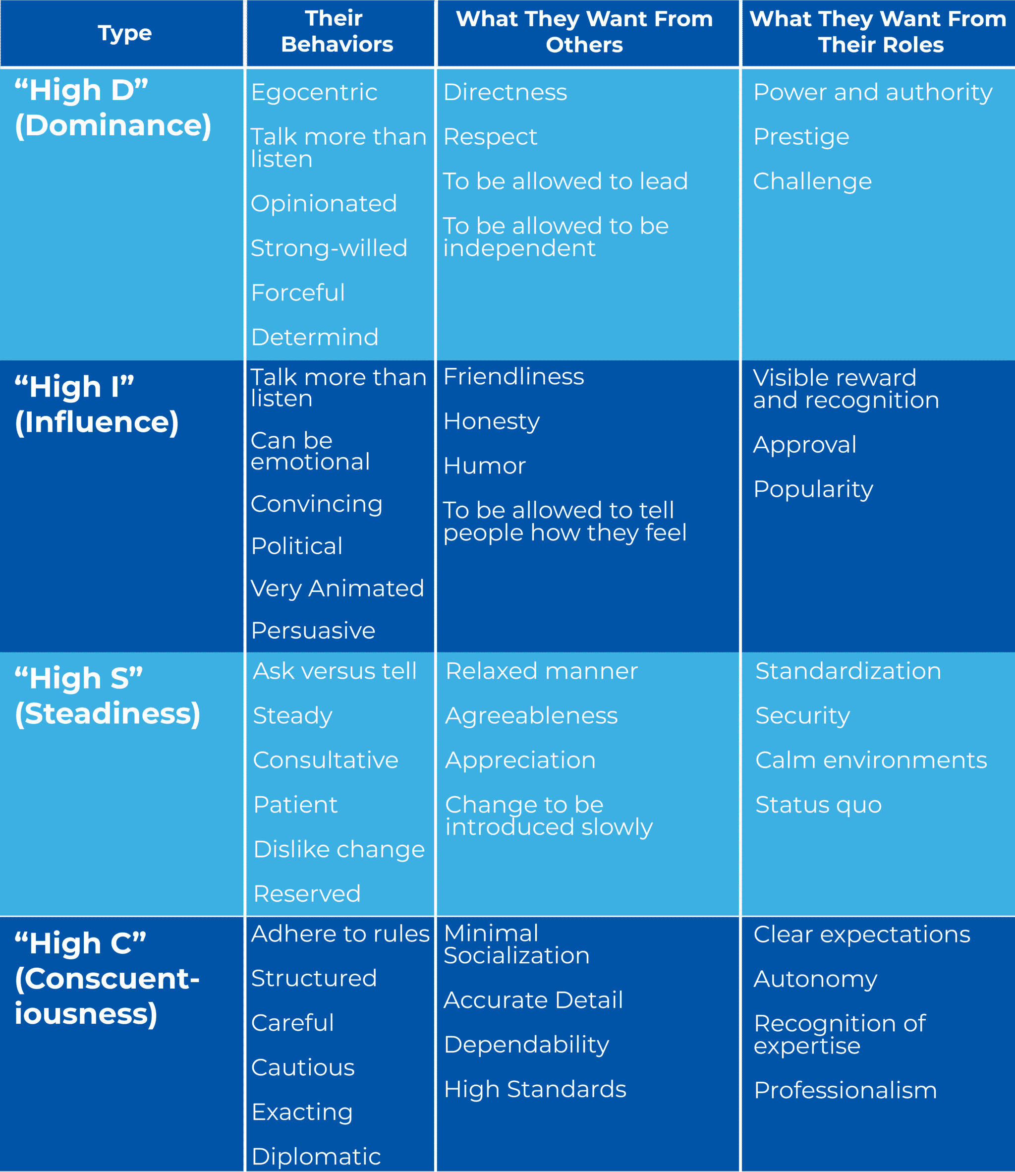 SUMMARY OF TRAITS OF EACH DiSC PERSONALITY TYPES