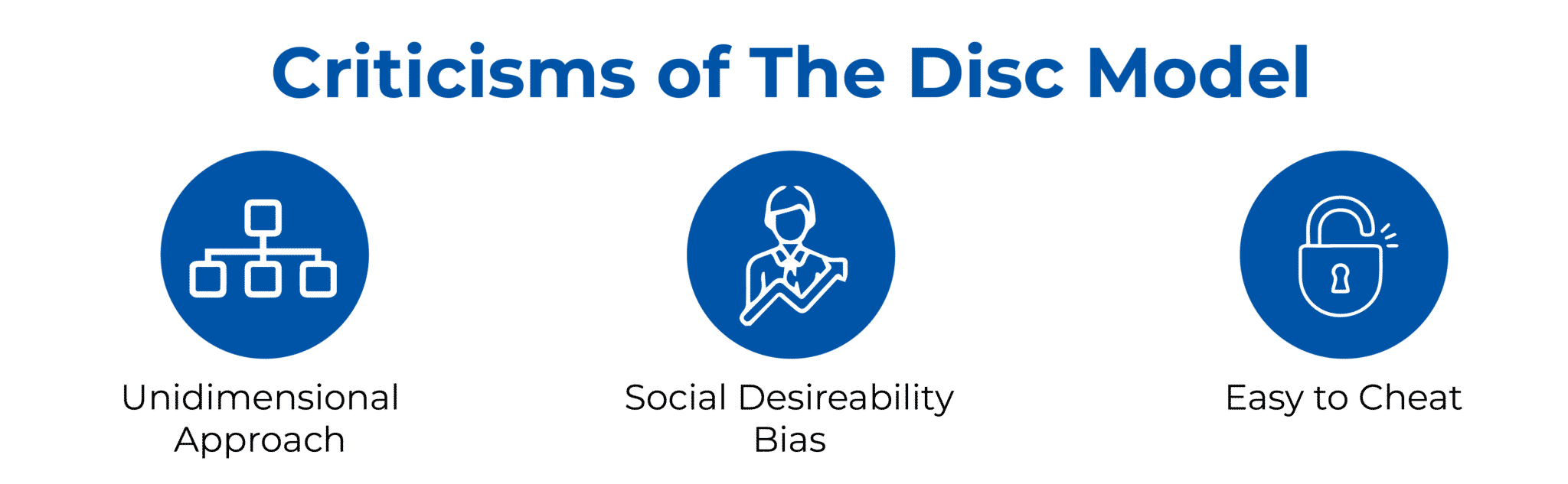 CRITICISMS OF THE DISC MODEL