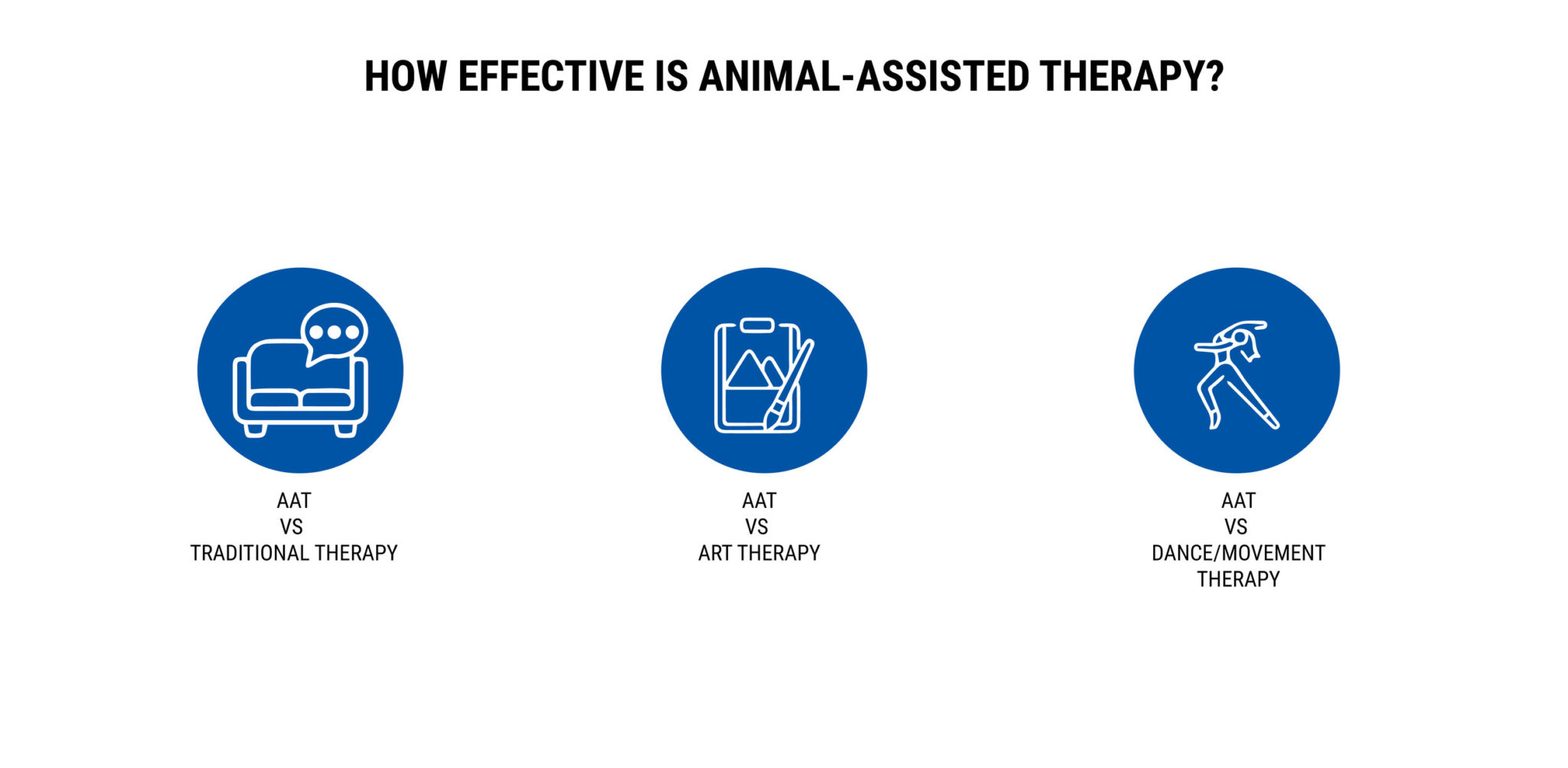 HOW EFFECTIVE IS ANIMAL-ASSISTED THERAPY