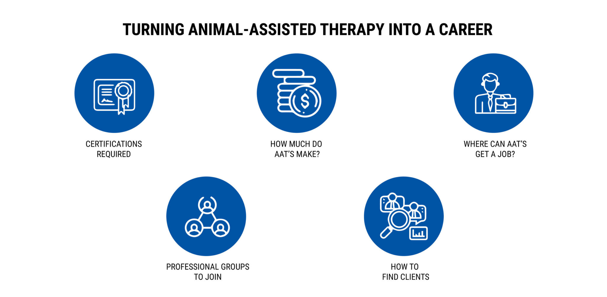 TURNING ANIMAL-ASSISTED THERAPY INTO A CAREER