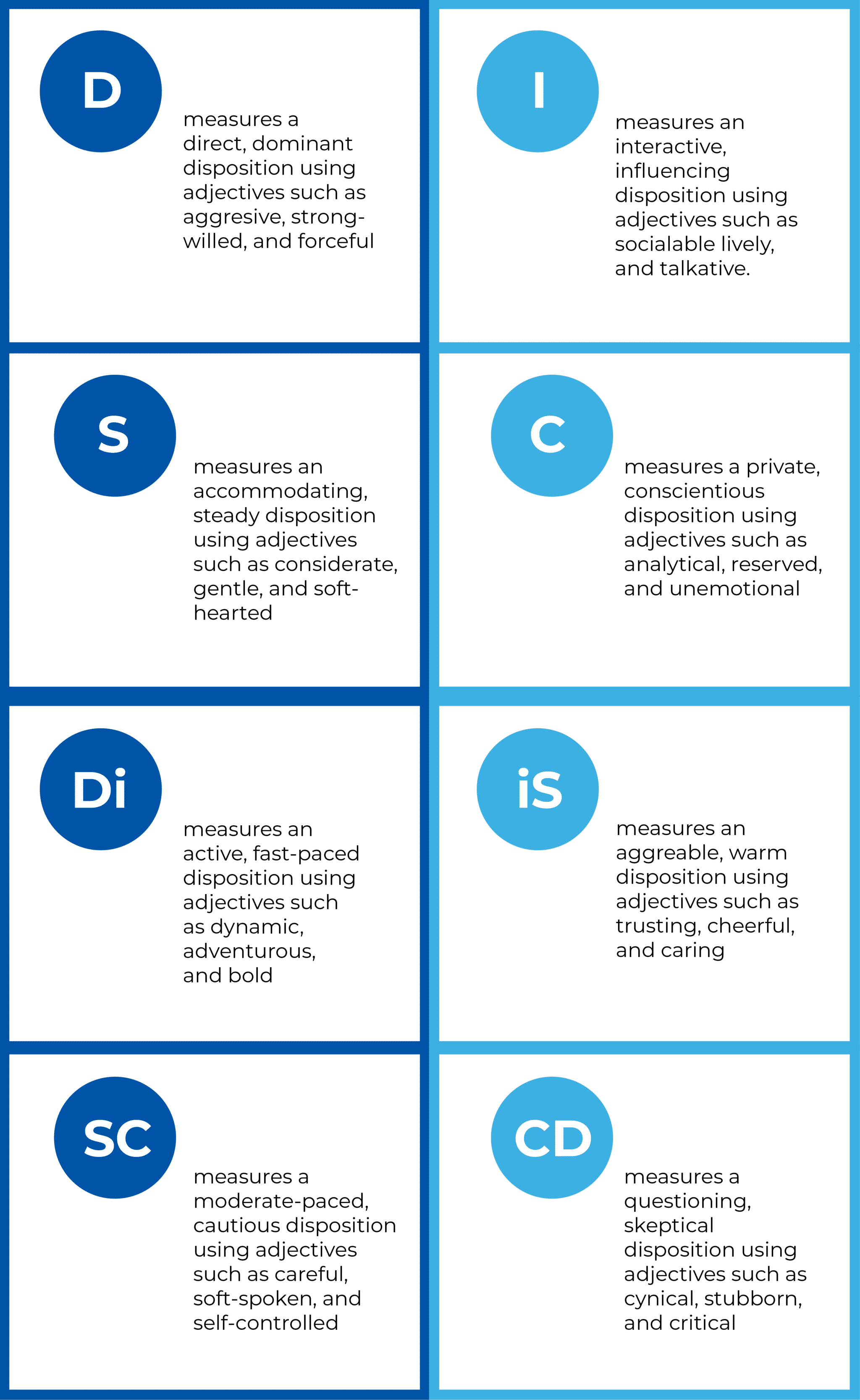 SUMMARY OF THE FOUR PERSONALITY TYPES