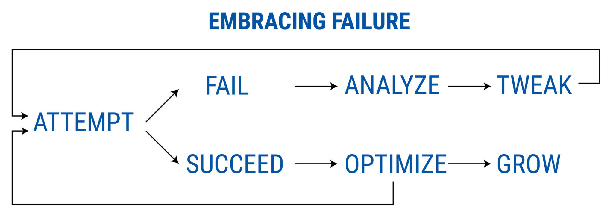 embracing failure - starting a coaching business while working full-time