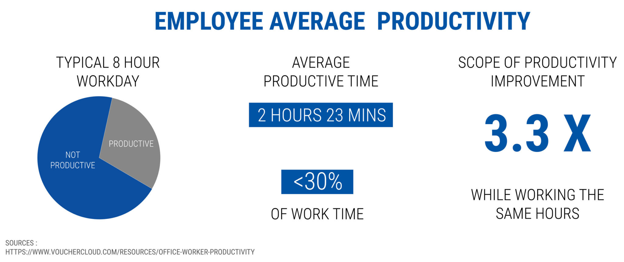 employee average productivity - starting a coaching business while working full-time