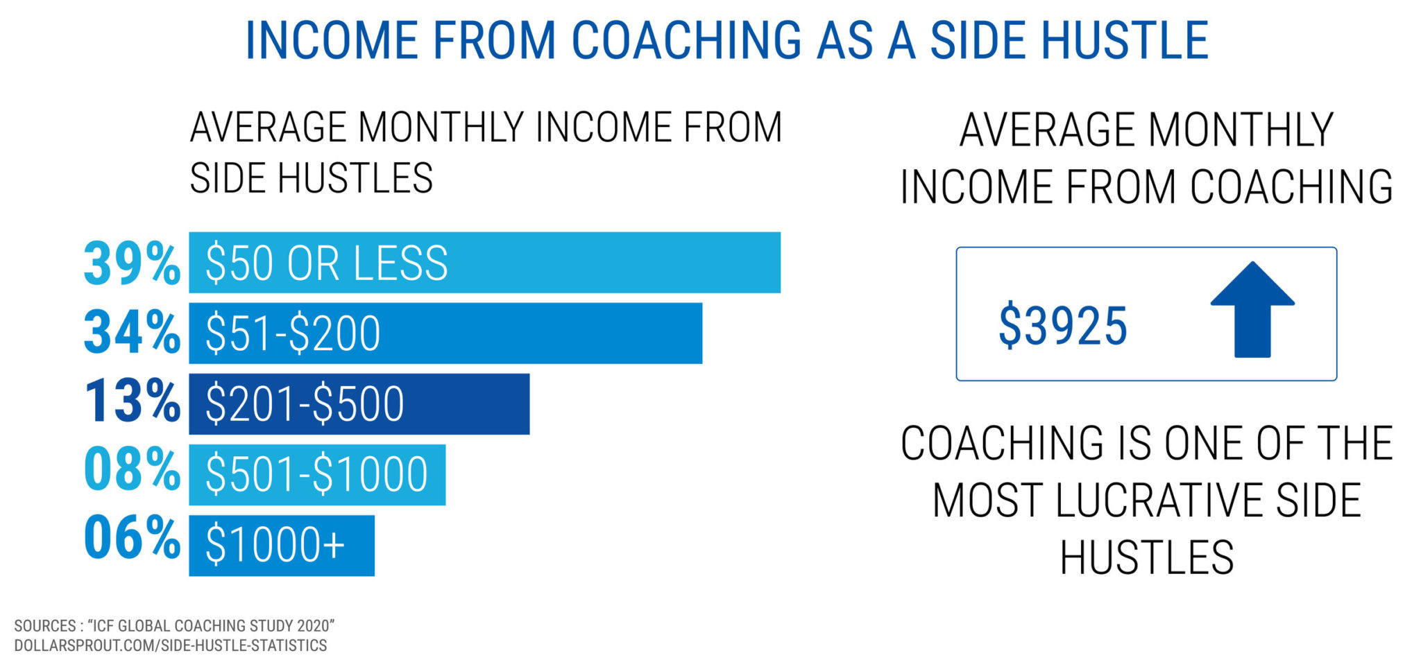 income from coaching as a side hustle - starting a coaching business while working full-time