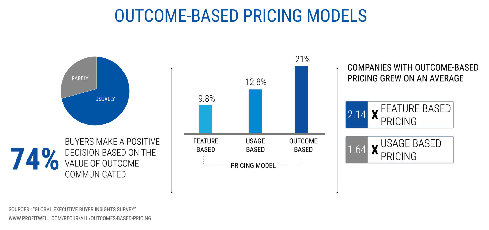 outcome-based pricing models - starting a coaching business while working full-time