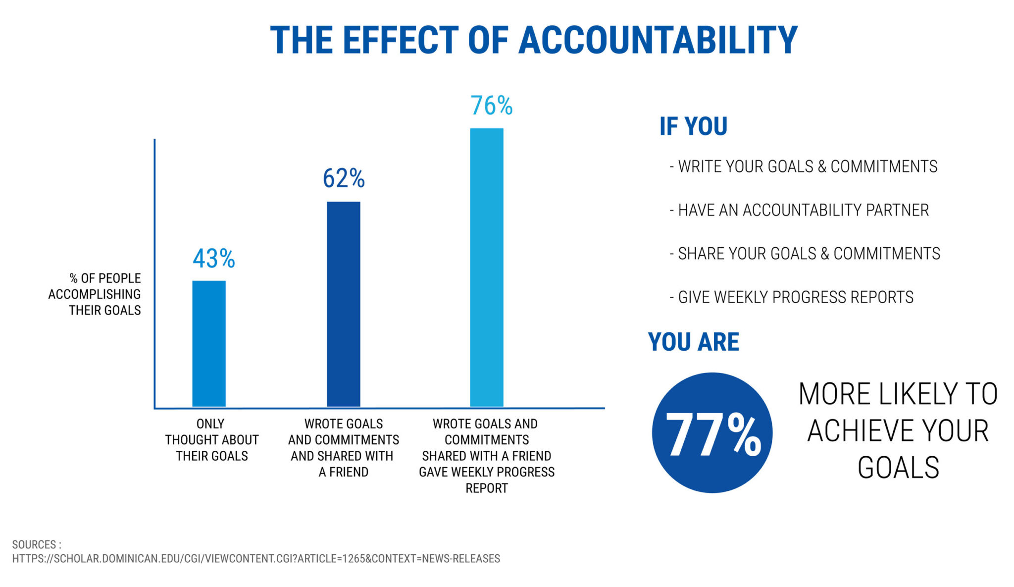 the effect of accountability - starting a coaching business while working full-time