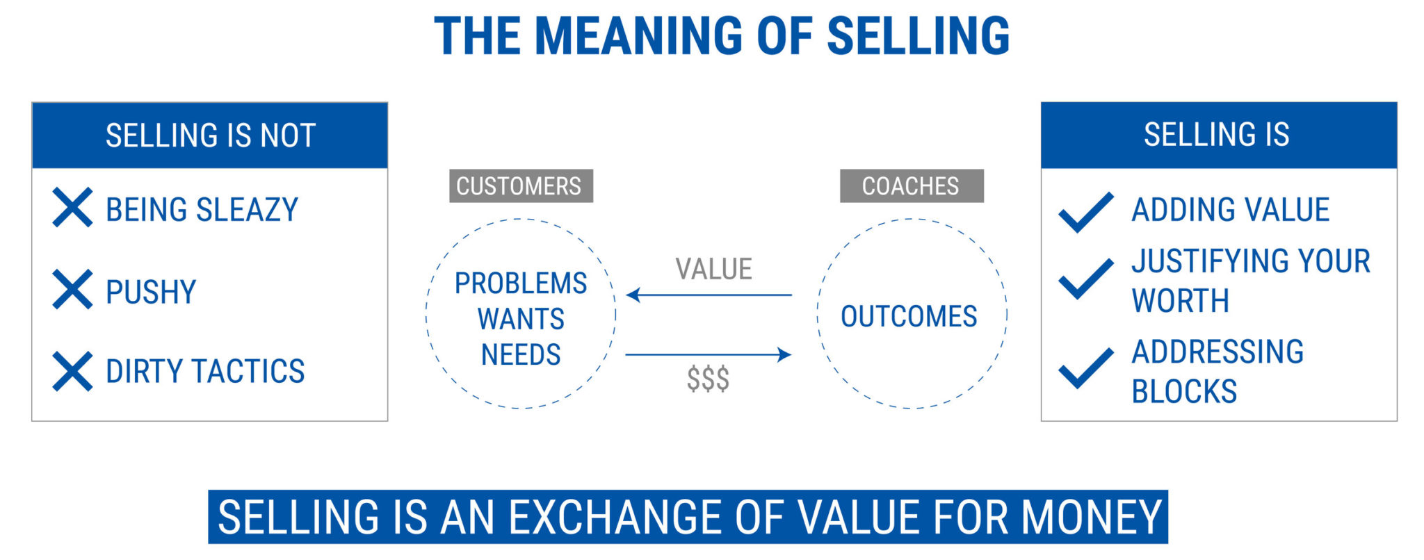 the meaning of selling - starting a coaching business while working full-time