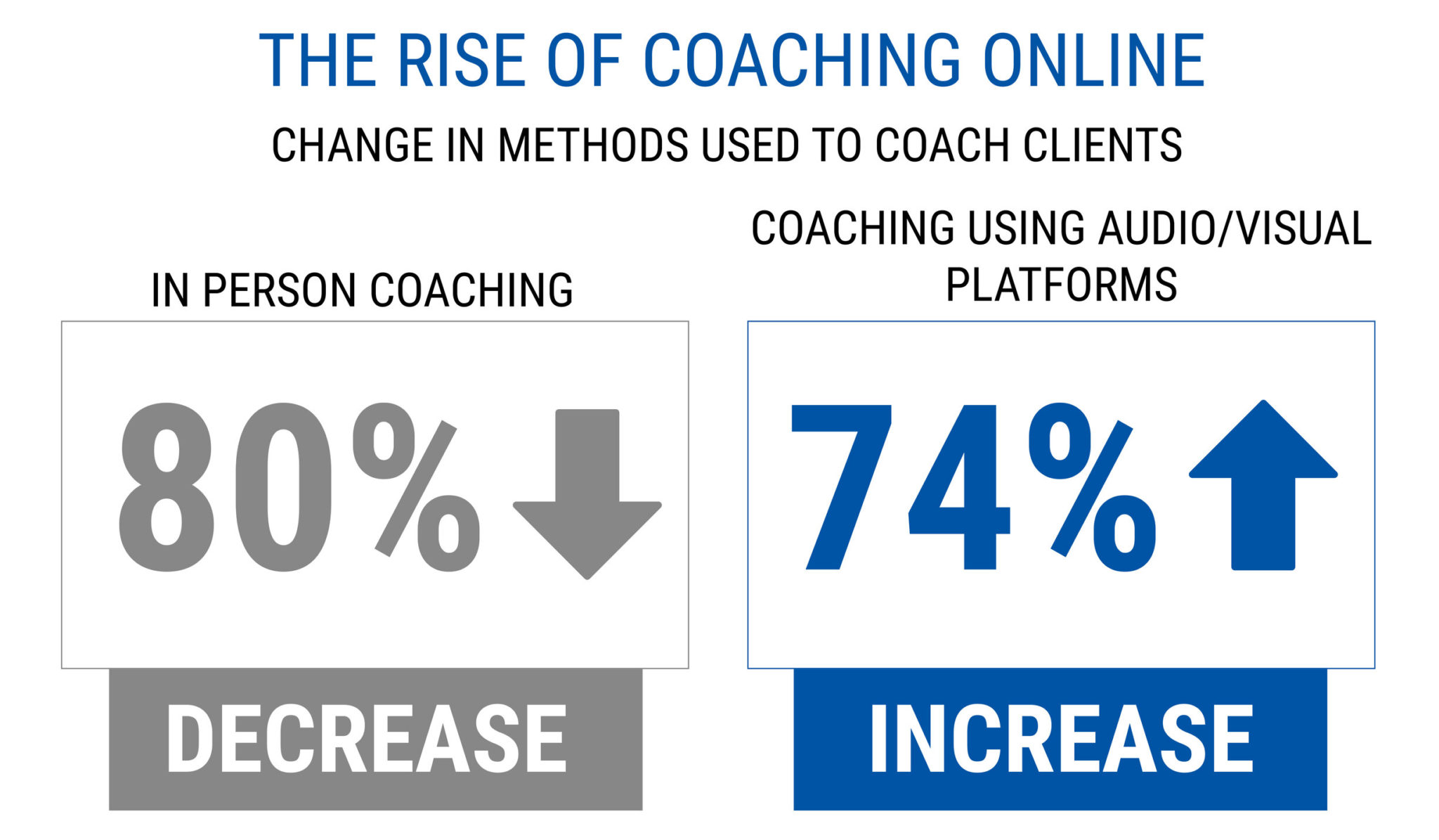 the-rise-of-coaching-online-start-a-successful-online-coaching