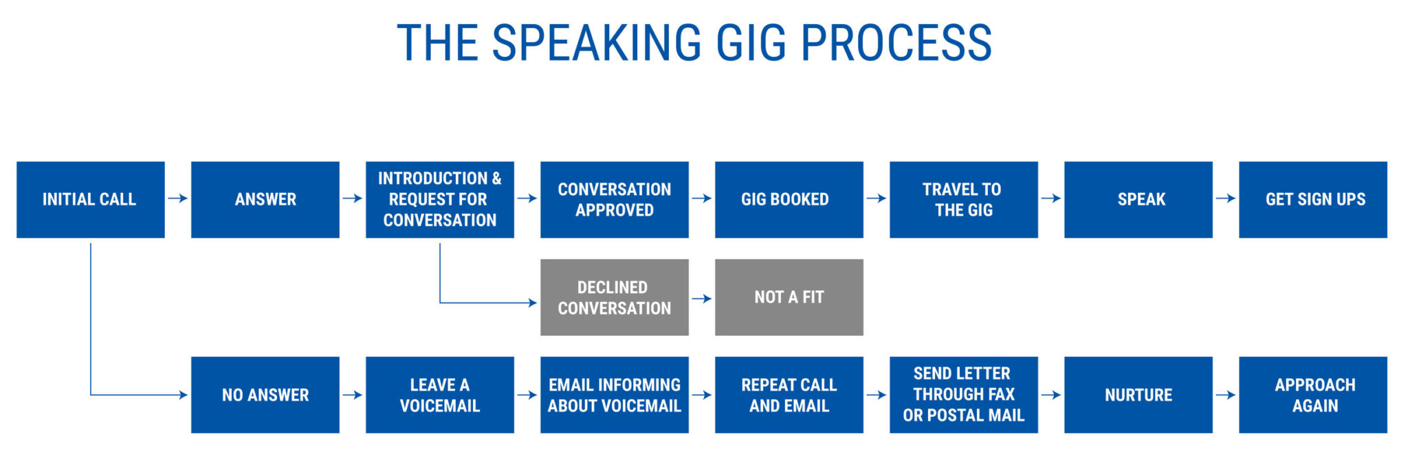 the speaking gig process - starting a coaching business while working full-time