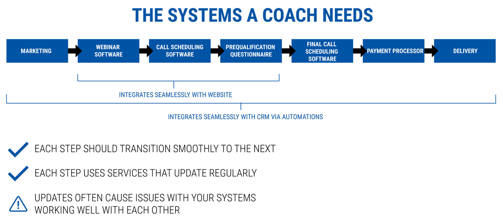 the systems a coach needs - starting a coaching business while working full-time