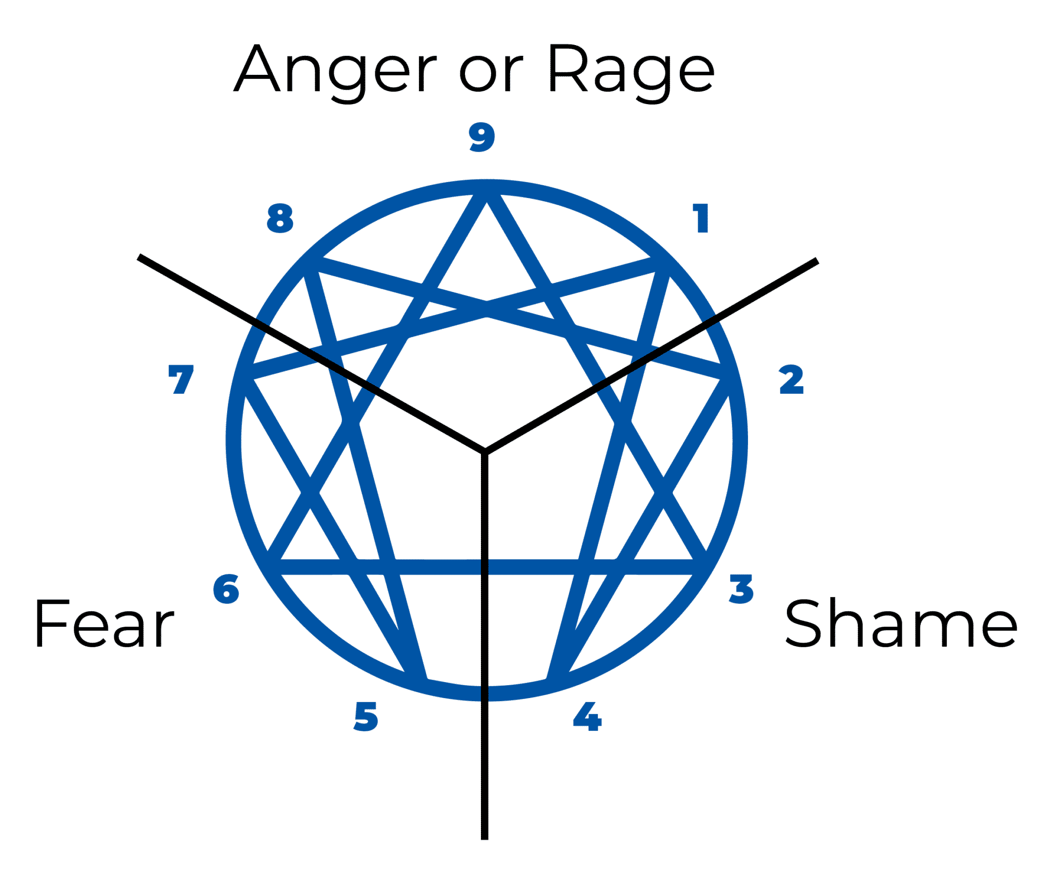 Enneagram: The Ultimate Guide